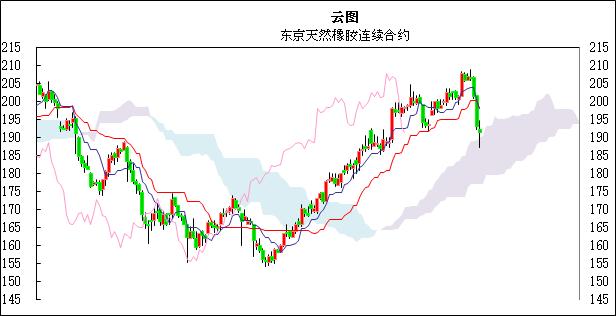 ���H橡�z日�u:上海市�龉�前大幅下跌,�|京跟跌后反��