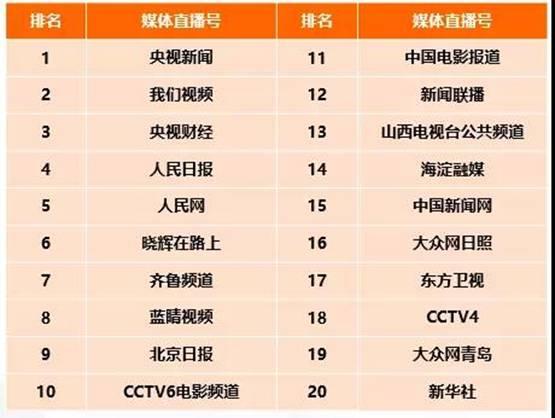 CTR—快手媒体号2019年度榜:136个媒体号短视频播放量过亿