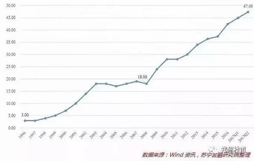 近十年,我国居民杠杆率走势图