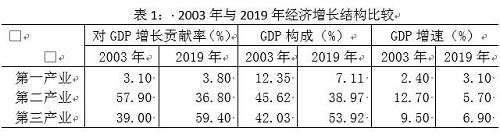 【宏观经济】盛松成:应对疫情也要高度关注经济薄弱环节
