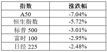 数据来源:Wind;统计区间:2020/01/23 2020/01/31。