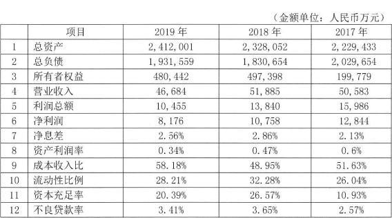 枣庄银行2020年拟发同业存单48亿元
