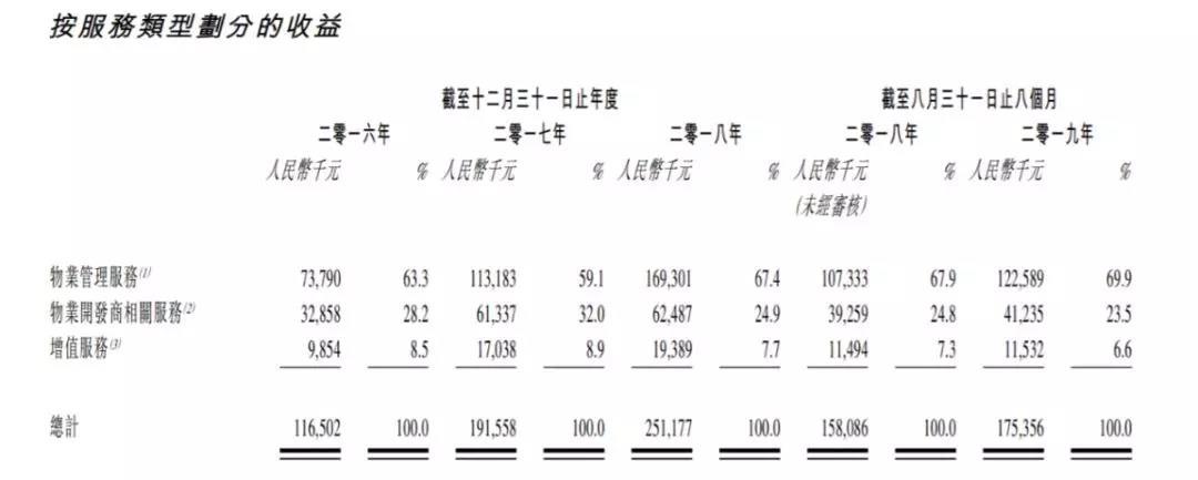 """鸿坤物业再赴港递表 26岁""""二代""""重担在肩"""
