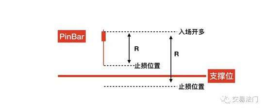 这个时候有两种止损设置的位置,如果这个 pinbar 信号距离下方的支撑位特别远,这个时候我建议你使用单个入场信号进行止损,即这个 pinbar 信号的最低点,入场位置和止损位置之间的价差距离就是你的单位风险 R,你冒了 R 的风险,这笔交易至少也得是 2R 的收益才值得。