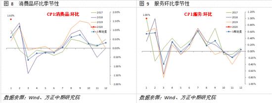 具体来看食品分项,粮食价格同比增速小幅回落,食用油价格则继续加速上涨,或仍受到原材料进口对产出的限制。环比来看二者分别弱于和强于季节性。鲜菜和鲜果价格同比增速分别加快6.3%和3.0%,环比价格变动则略超季节性表现,这一变动基本上是受到春节节前因素的影响。以猪肉为代表的畜肉价格再度加速上升,同比增速涨至116%,较12月加快19%,环比增速8.5%也显著超过季节性水平。这一变动是本期CPI超预期上涨的最主要因素。但牛肉和羊肉价格的同比增速略有回落,环比则基本符合季节性。蛋类和奶类价格同比增速回落尤其是前者,环比来看二者均弱于季节性表现。水产品价格同比增速小幅加快2.5%,环比略强于季节性。总体上看,虽然猪肉价格再度加速上行,但主要是受到春节因素影响,蛋白质类食品总体上涨的态势正在缓和。