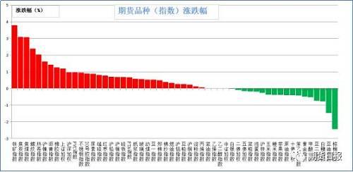昨日期货市场大多数品种上涨。涨幅较大的是铁矿石(3.79%),焦炭(3.09%),焦煤(3.07%),螺纹钢(2.38%),热卷(2.03%);跌幅较大的是棕榈油(2.44%),豆油(1.48%),白糖(0.78%),豆二(0.73%),甲醇(0.52%)。