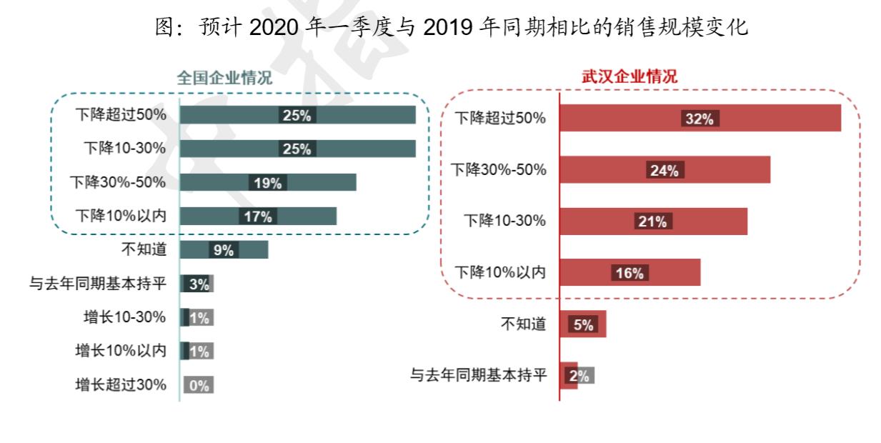 从全年来看,超半数受访者认为今年销售规模会下滑,其中25%预计所在公司的成交规模会下降10%-30%,20%认为降幅在10%以内。此外,有近两成的受访者相对乐观,认为2020全年成交规模能实现增长,其中8%认为增长超过10%。武汉市全年销售规模的变化预计与全国相比相差不大。