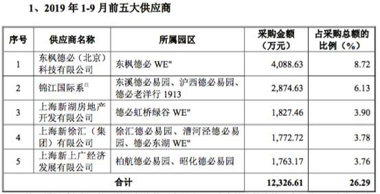 德必文化关联交易待解:去年自子公司采购4000万 锦江系长期霸占第二大客户与第一大供应商