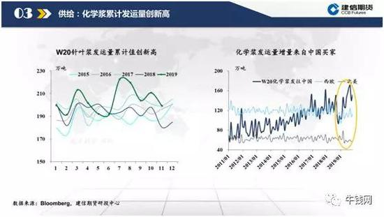 化学浆累计发运量创新高,添量来自中国买家。2019年以来,发去至西欧和北美的发运量矮于去年程度。而另一方面,发去至中国的发运量在通过了2018年11月的相对矮位后,发运量逐步回升。在2019年下半年,月发运量赓续处历史高位,甚至8月和9月赓续创下新高。发去至中国的累计发运量也是赓续刷新纪录,今年以来化学浆月平均发运量达140万吨。