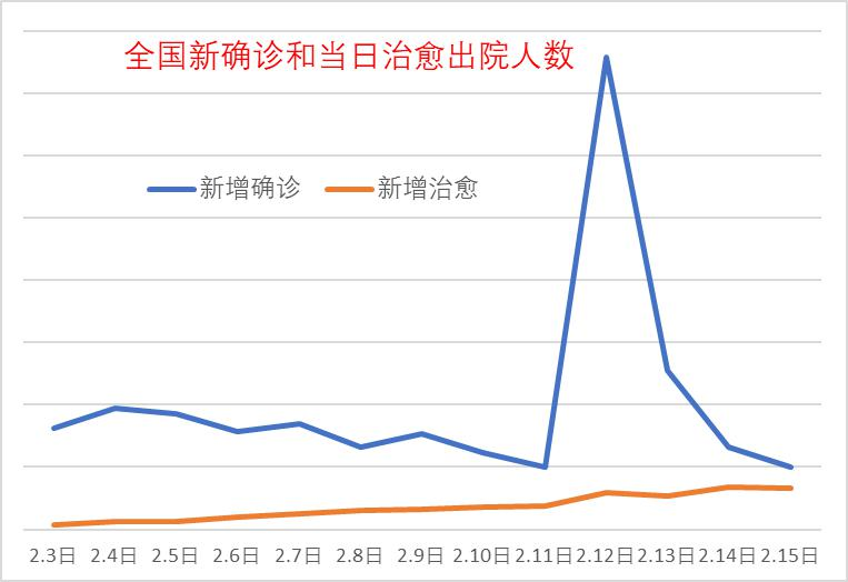 崔东树:确诊数据高位回落 疫情分区域缓解