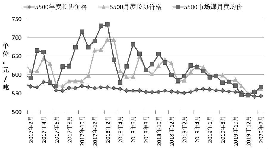 图为环渤海港口5500大卡动力煤市场价与长协价