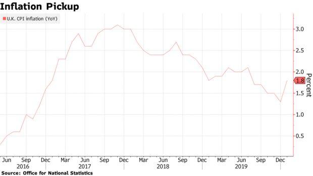 英国1月CPI年率意外升至6个月高点,与英国央行的目标相去不远