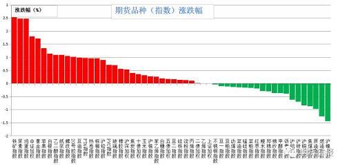 上周五期货市场大多数上涨。涨幅较大的是铁矿石(2.53%)、尿素、鸡蛋(2.47%)、中证500(1.79%)、黄金(1.72%)、苹果(1.34%);跌幅较大的是沪镍(1.44%)、燃油(1.25%)、原油(0.97%)、焦煤(0.87%)、沪铜(0.84%)。