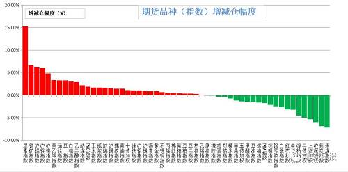 上周五商品多数增仓。增仓幅度居前的尿素(15.26%),铁矿石(6.63%),沪铝(6.32%),沪锌(6.06%),沪镍(4.83%);减仓幅度居前的是焦煤(7.2%),焦炭(6.9%),沪深300(5.99%),上证50(5.33%),二年国债(4.93%)。