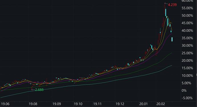 纳指ETF出现罕见高溢价,上亿资金涌入套利
