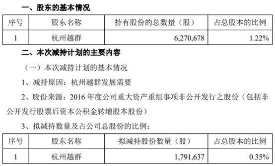 根据资料,杭州越群持有好想你6,270,678股股份,持股比例为1.22%,是好想你当前第二股东杭州浩红的一致行动人,杭州浩红目前持股比例为11.04%。