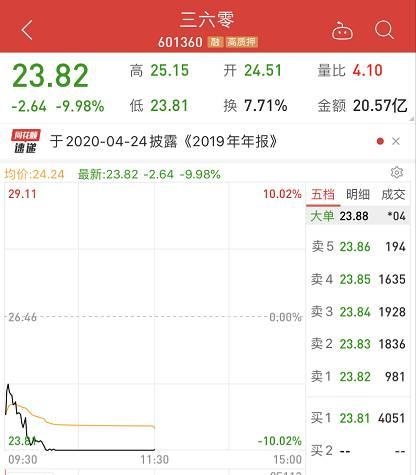 不只是三六零,今日还有解禁的巨头中国广核,今日有4.78亿股解禁,股价大跌4.48%。据统计,未来一个月,将有超5000亿市值限售股解禁。