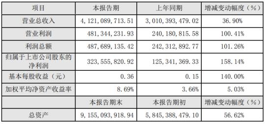 富春环保2019年净利3.24亿增长15