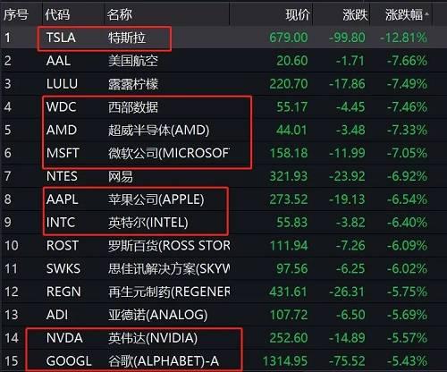 中概股中,网易跌近7%,京东跌3.81%,阿里巴巴跌1.78%,百度、陌陌跌约3%,拼多多逆势上涨1.88%。