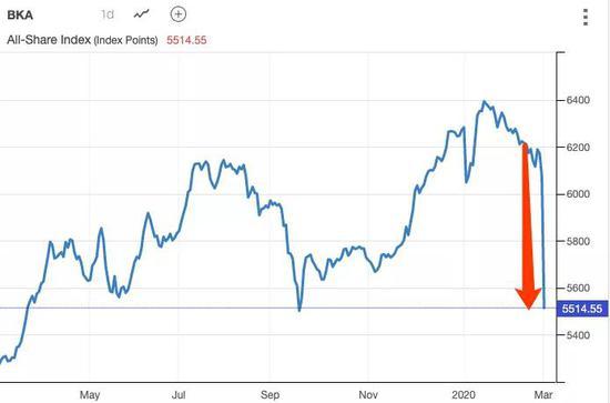 科威特股指今日开盘后30分钟内暴跌近11%。图片