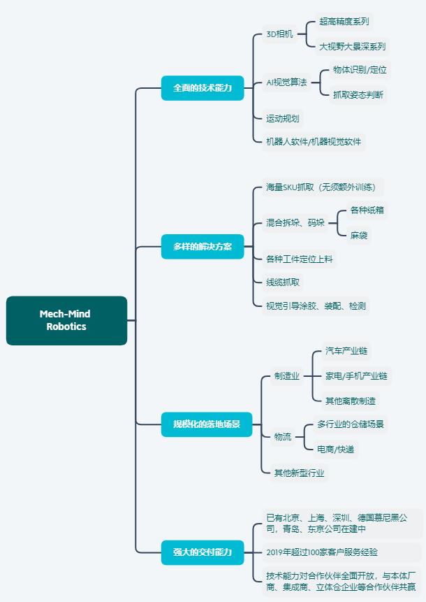 上网赚钱的方法:投资家网快讯 梅卡曼德获得红杉资本中国基金过亿元B轮投资