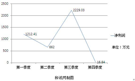 """236.71%增长到99.24%下滑 雷曼光电季度净利环比惊现""""过山车"""""""