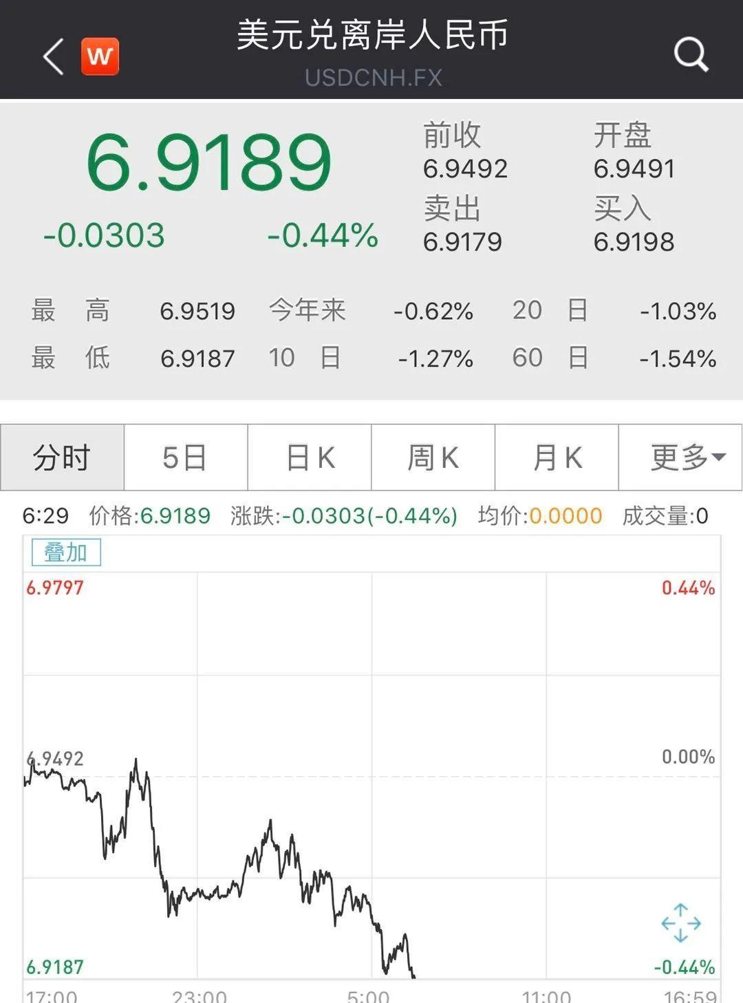 用电脑赚钱:刚刚!人民币狂飙近600点,5日劲升1.4%,降息潮下全球看好中国资产?央行如何抉择,且看最新解读