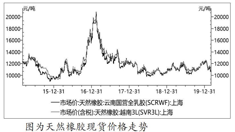 截至3月3日,云南国营全乳胶(SCRWF)上海地区报价在10800元/吨,跌破了2月4日10900元/吨的价格低点,但仍高于2019年价格低点10150元/吨。在库存水平不高于2019年的条件下,天然橡胶现货10000元/吨一线可视为强支撑,期货价格则略高于现货价格水平。