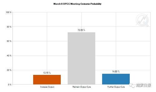图为芝商所OPEC不益看察工具测算的OPEC