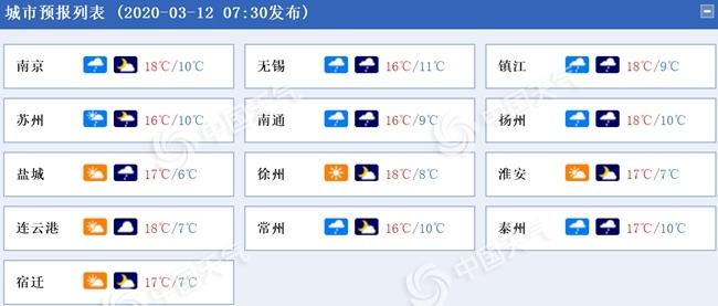 冷空气携风雨影响江苏 淮北部分地区明日降温10℃左右