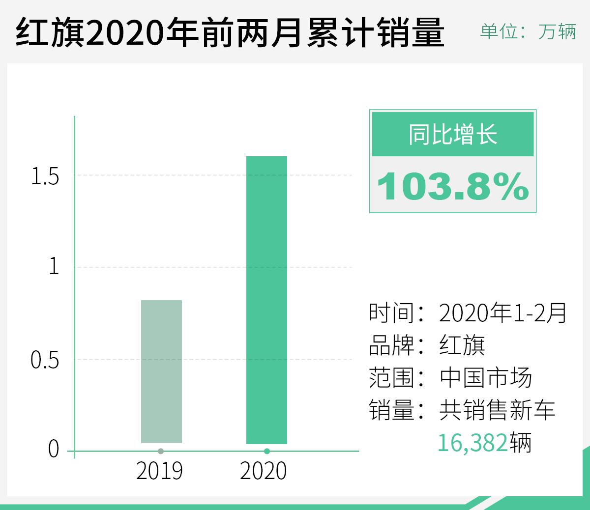 市场占有率达18% 一汽集团1-2月累计销量超40万