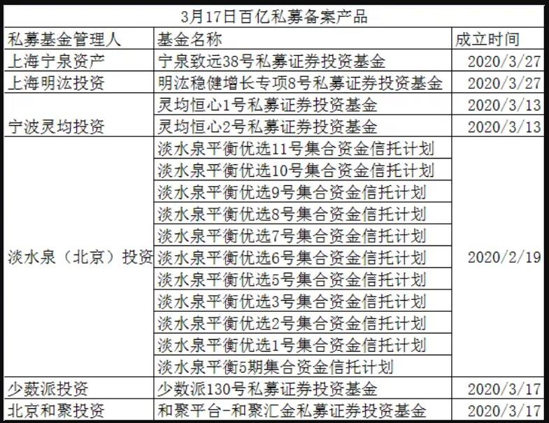 从整个3月份来看,百亿私募的上新也比较积极,凯丰投资有7只产品备案,高毅资产也有7只产品备案,少数派备案了5只产品,重阳投资也有2只产品备案。