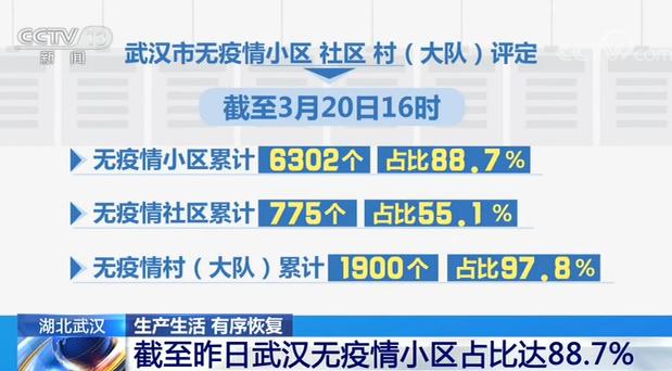 截至昨天下午4点,武汉市无疫情小区累计6302个,占比88.7%;无疫情社区累计775个,占比55.1%;无疫情村(大队)累计1900个,占比97.8%。