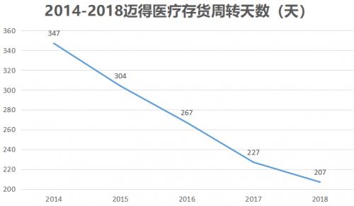 公司产品越来越好卖,从存货周转天数上也能看出来,2014年高达347天,也就是说公司存货周转一次需要近一年的时间。而到2018年存货周转天数下降到了207天,产品周转加快。