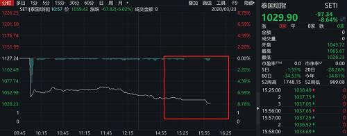 亚太市场中,仅日本股市一枝独秀,日经225指数一度收复17000点关口,涨逾2.7%消息面上,日本央行今日买入2016亿日元ETF,与上周四持平,均为纪录新高。日本央行护盘力度可见一斑。