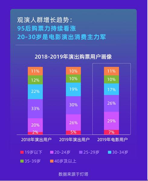 报告显示,90后至00前已成为演出消费的主力军,2019年其占观演用户群体比例超55%。其中,95后购买力持续增长,2018年、2019年占比分别为22%、31%。相较于剧场,90后群体用户更加偏爱演唱会,在演唱会用户群体分布中,90后人群占比为72%,而他们在剧场用户中的占比为50%。