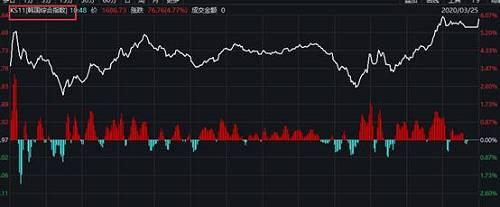 此前日本和韩国也均推出救市措施。韩国总统文在寅周二召开了第二次紧急经济会议,决定扩大第一次会议上敲定的50万亿韩元金融救济措施的规模,将投入100万亿韩元(约800亿美元)帮助企业应对疫情带来的冲击。此外,韩国还将重新启动总额为20万亿韩元的债券市场稳定基金,规模是2008年全球金融危机期间的两倍。还将推出10.7万亿韩元的证券市场稳定基金,以缓冲资本外流。