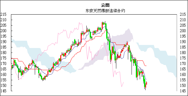 国际橡胶日评:近月合约掉月,东京橡胶横盘小幅振荡