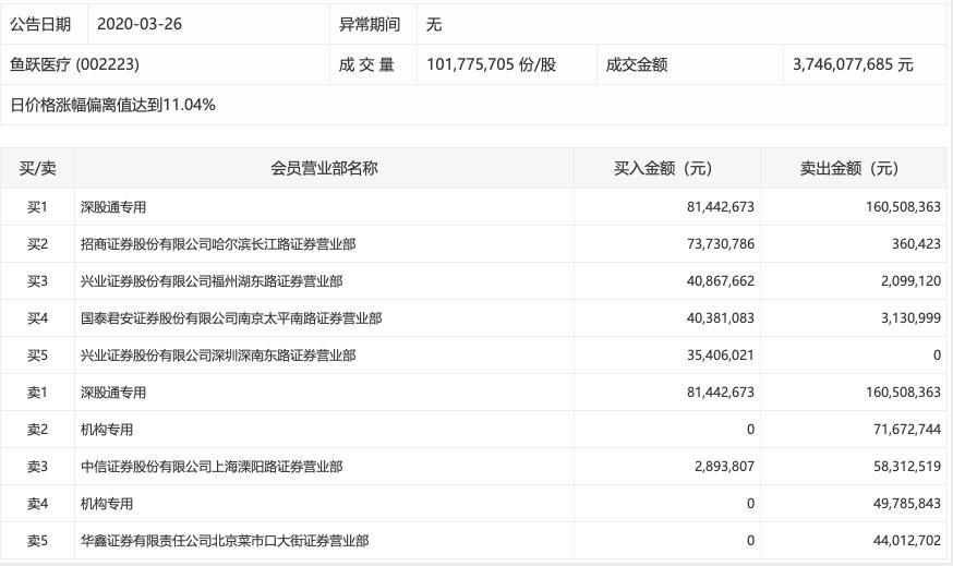 机构今日买入这10股,抢筹华大基因1.71亿元丨牛熊眼