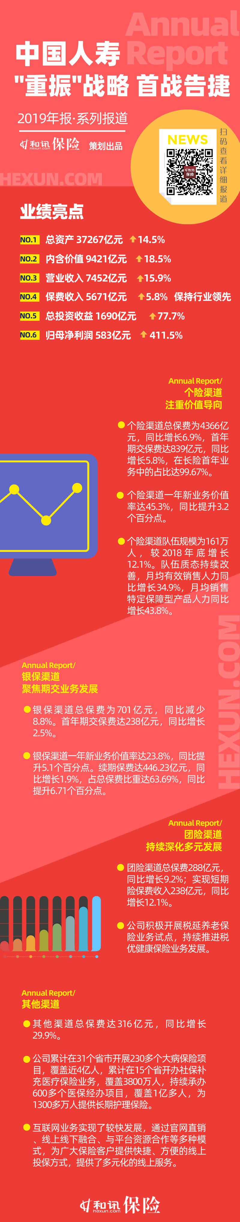 """图说年报丨中国人寿""""重振""""战略 首战告捷"""