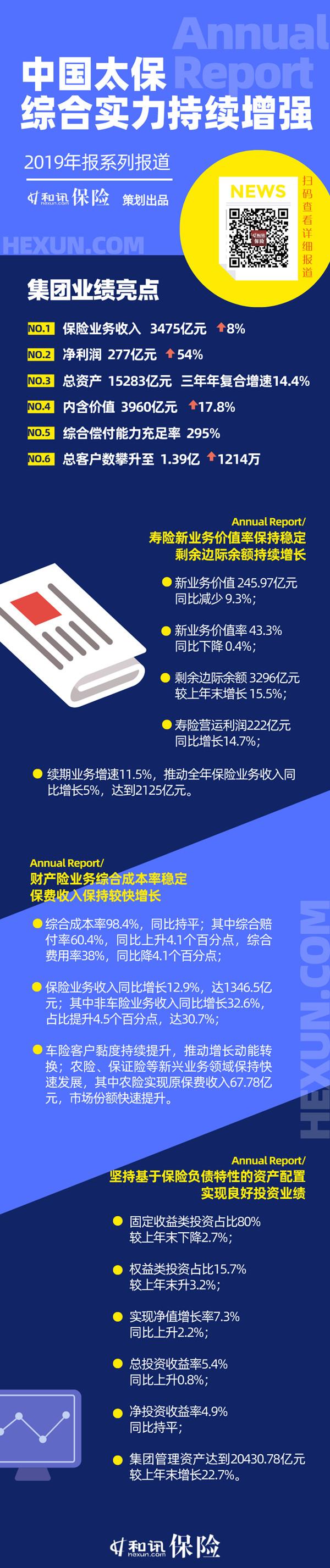 图说年报丨中国太保综合实力持续增强