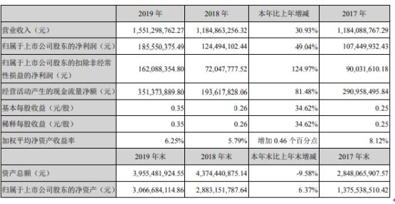 博腾股份2019年净利1.86亿增长49%毛利率提升
