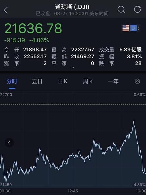 27日西洋股市纷纷收跌