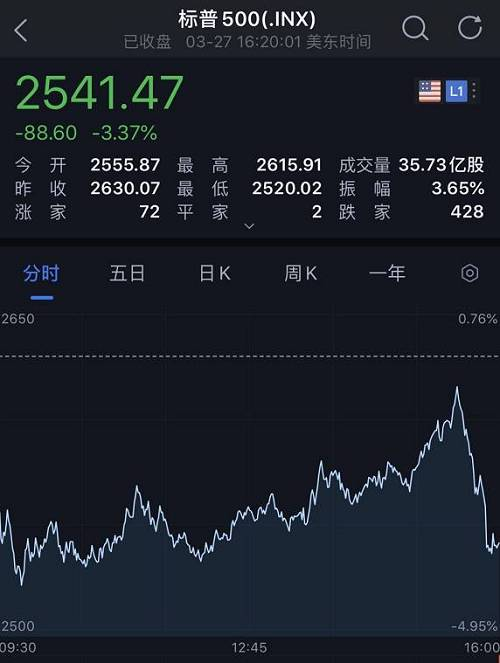 27日欧美股市纷纷收跌