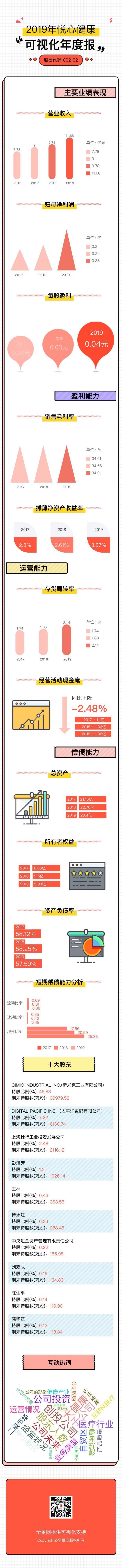 农村做什么赚钱:[年报]悦心健康2019年净利润增长55.55% 医疗养老营收翻番