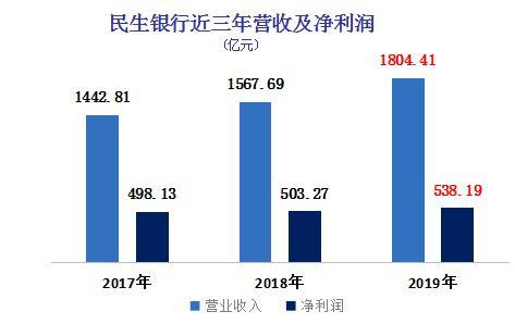 民生银行2019年净利润538.19亿元,交出近年来最好成绩单,业绩呈现四大亮点