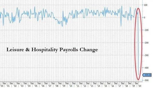 (美国3月休闲娱乐和酒店业就业人口 图片