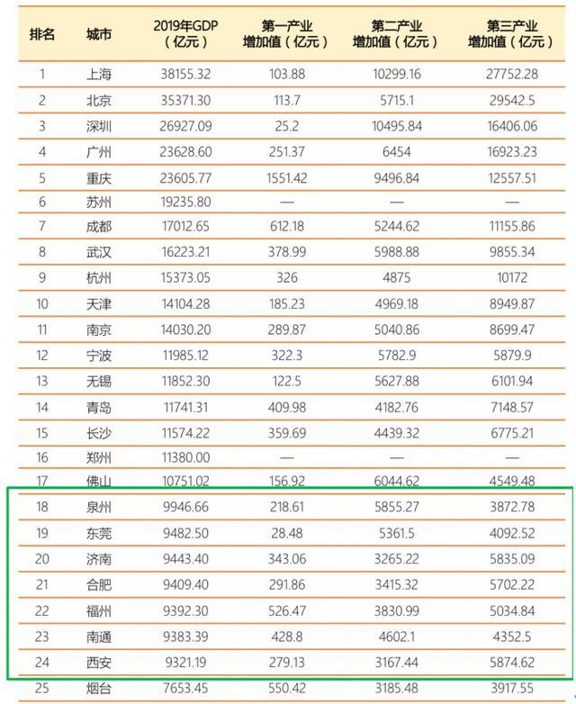 2019骞翠腑��GDP TOP25����甯�锛��版���ユ�浜�����甯�缁�璁¢�ㄩ��锛�