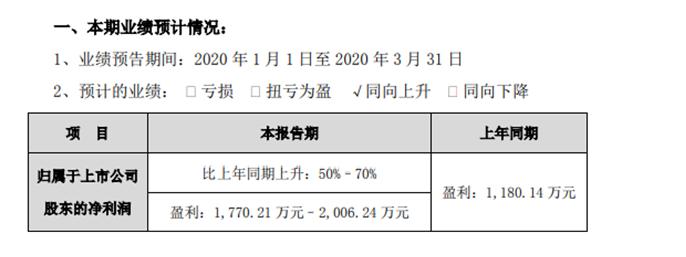 浙江众成第一季度盈利1770万至20