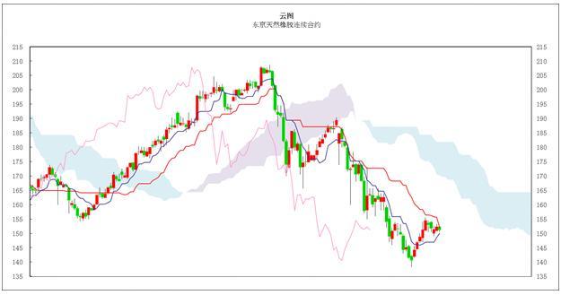 日本商品市场日评:东京黄金高位整理,橡胶价格横盘振荡